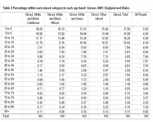 Table 2 Percentage within each mixed category in each age band: Census 2001: England and Wales